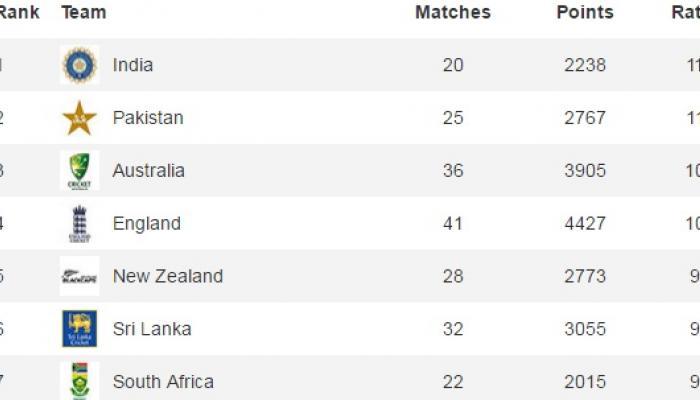टीम इंडिया टेस्ट रँकिगमध्ये अव्वलस्थानी